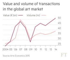 art volume vs sale price